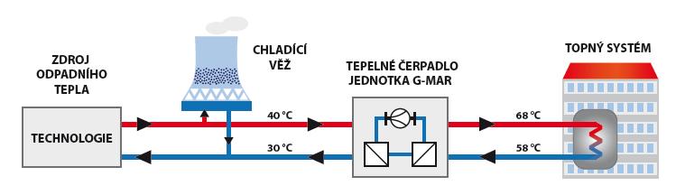 Využití odpadního tepla
